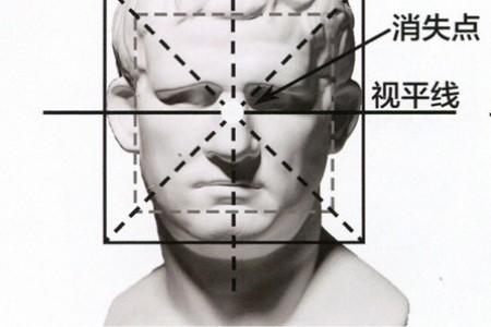 石膏头像透视分析图 一点两点三点透视